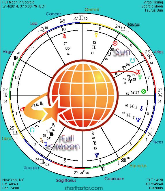 LunarOScope14May14